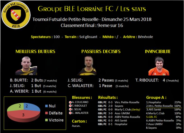 Stats GBL FC Tournoi futsal Petite-Rosselle